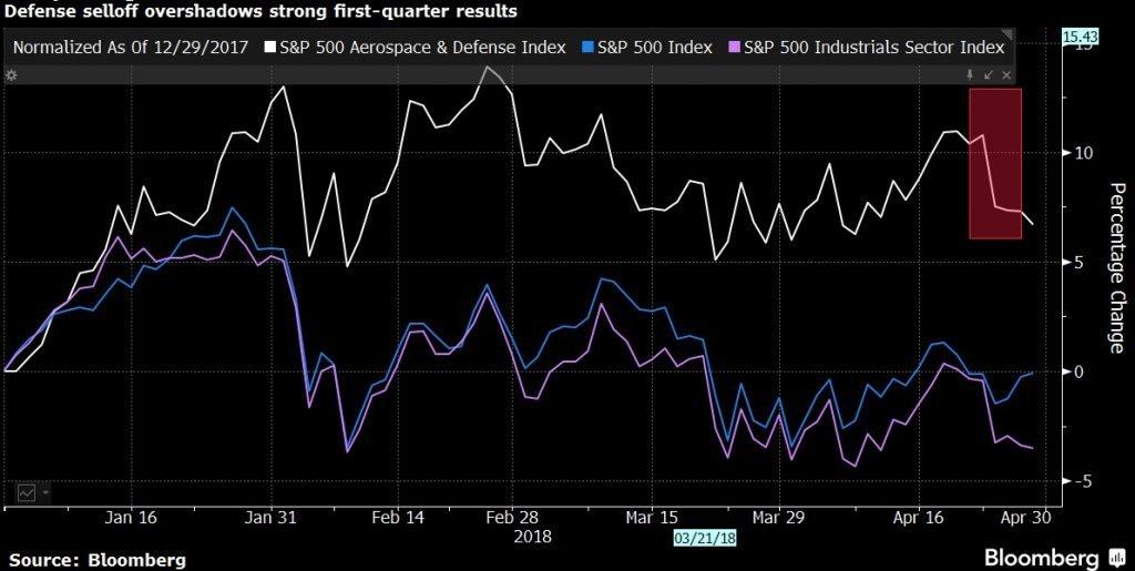 Διάγραμμα αποδόσεων των δεικτών S&P 500 Aerospace & Defense , S&P 500 & S&P 500 Industrials Sector από την αρχή του 2018.