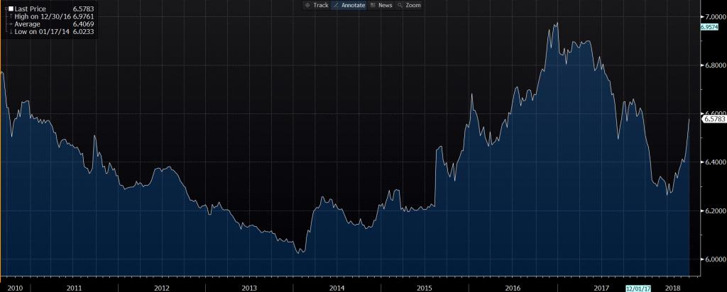 Ισοτιμία USD/CHN από το 2010, που απελευθερώθηκε, έως σήμερα