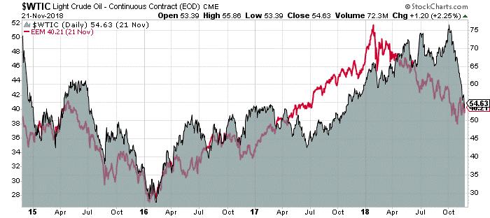 Στο πιο διάγραμμα βλέπουμε την τιμή του πετρελαίου σε αντιπαραβολή με το ETF που ακολουθεί τα χρηματιστήρια των αναδυομένων αγορών (με την κόκκινη γραμμή).