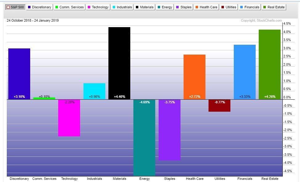 αποδόσεις των κλάδων του δείκτη S&P 500 το τελευταίο τρίμηνο
