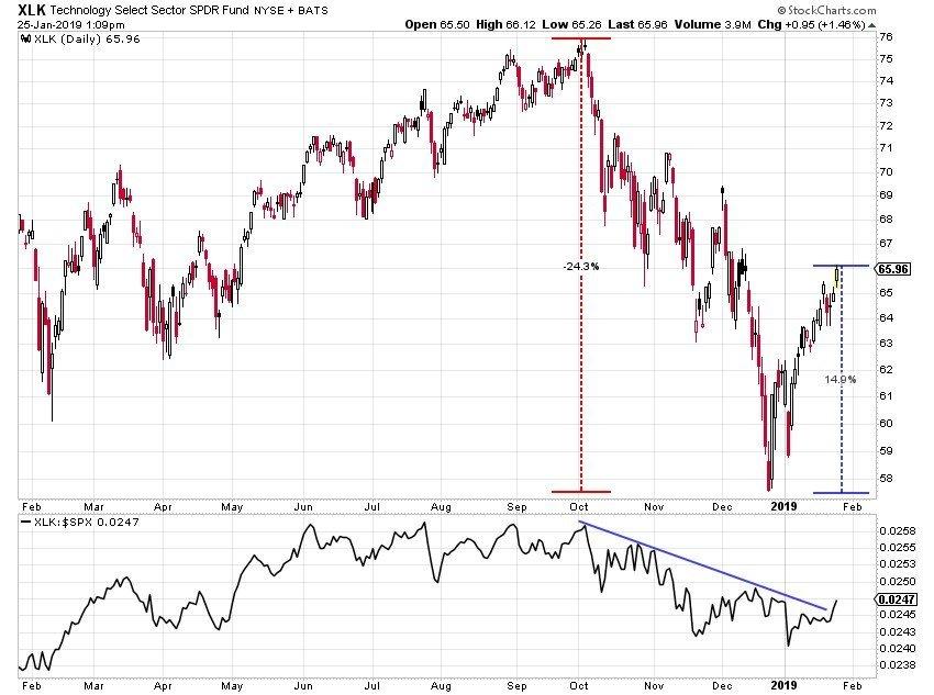 Τεχνολογικός κλάδος Δείκτη S&P 500