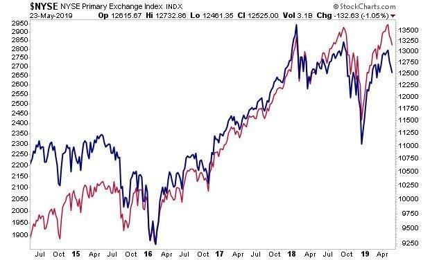 Η (ανησυχητική) τεχνική εικόνα των αγορών